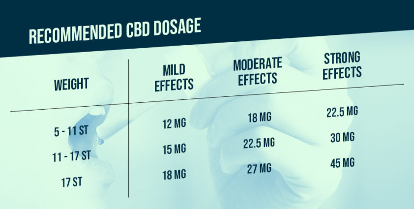 Recommended CBD oil Dosage