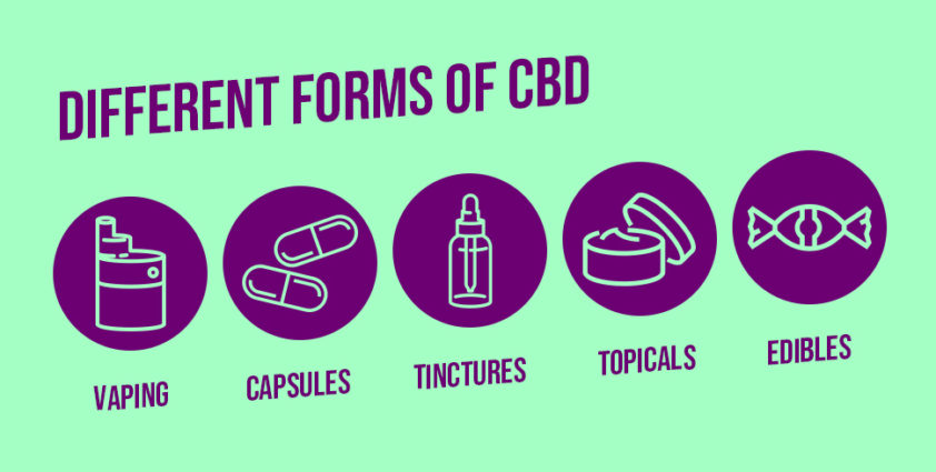 Different Forms of CBD